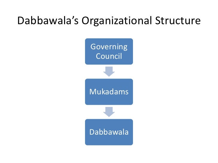 operatinal efficiency of mumbai dabbawala by A dabbawala takes the lunch box from a house and delivers it to destination sounds straight and simple, isn't it join us in this journey with dabbawala the journey starts: early in the morning a dabbawala takes bath and do his pooja puts a til.