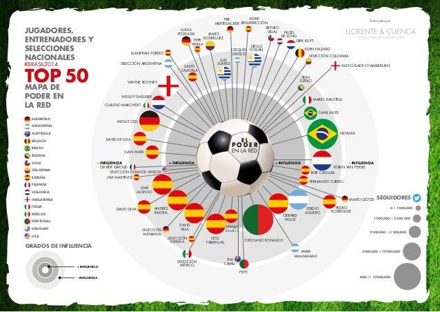 Mapa de Poder en la Red – Jugadores, Entrenadores y Selecciones Nacionales #Brasil 2014