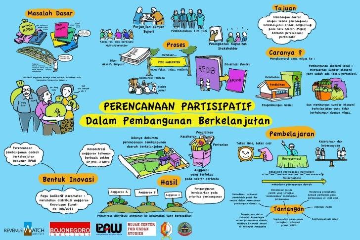Mural 4: Perencanaan Partisipatif dalam Pembangunan Berkelanjutan