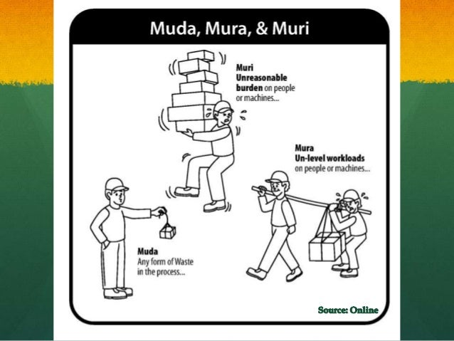 muri mura muda Origin and examples of the three evils of any manufacturing system: waste (muda), unevenness (mura), and overburden (muri).