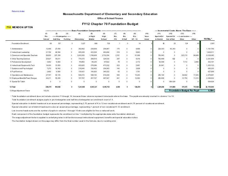MURSD FY12 Foundation Budget