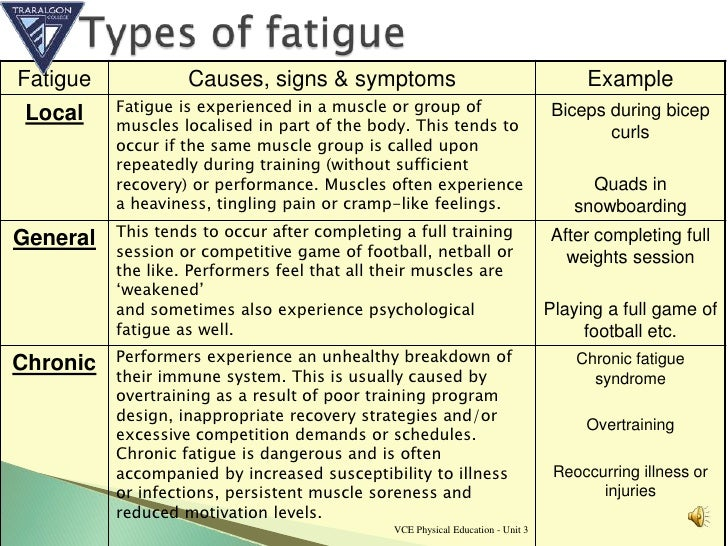 Muscular fatigue mechanisms 2011