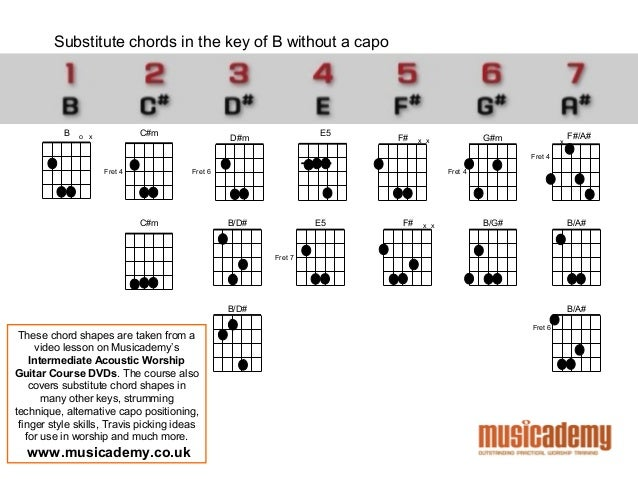 Guitar : guitar chords without capo Guitar Chords Without or ...