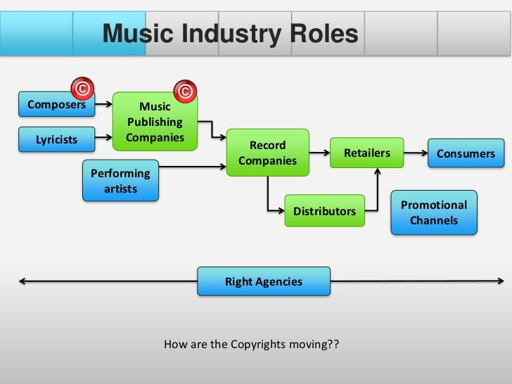 how to run a music publishing company
