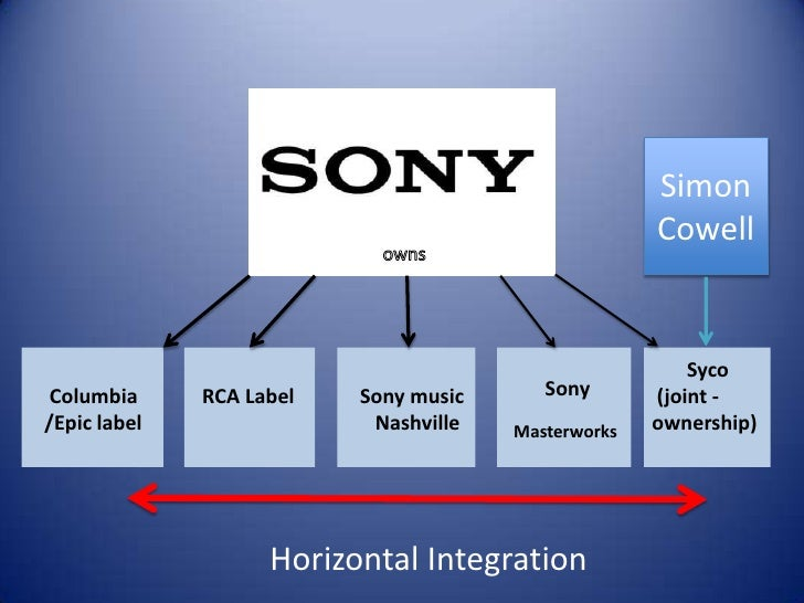 sony market structure Strategic analysis on sony corporation  in the dvd player market that sony is in  under a divisional structure, sony faces duplication of functions at the .