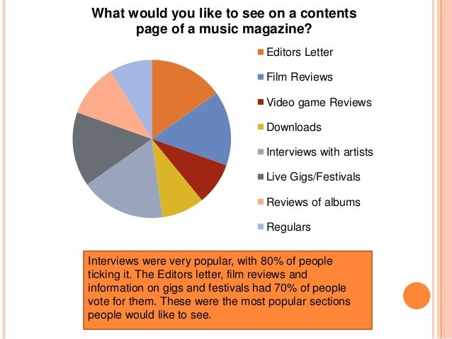 What do you like to see included in a music magazine?