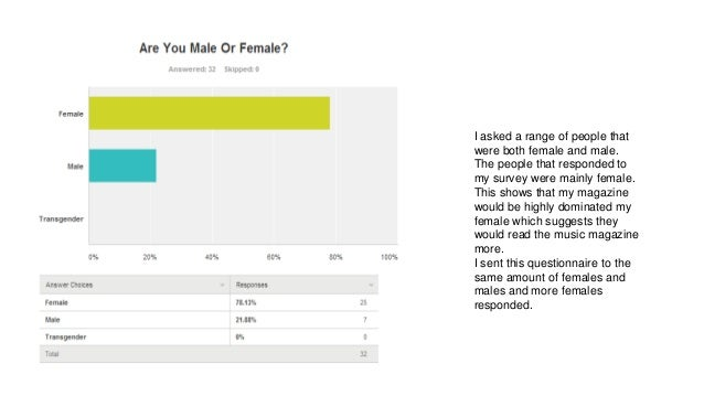 I asked a range of people that were both female and male. The people that responded to my survey were mainly female. This ...