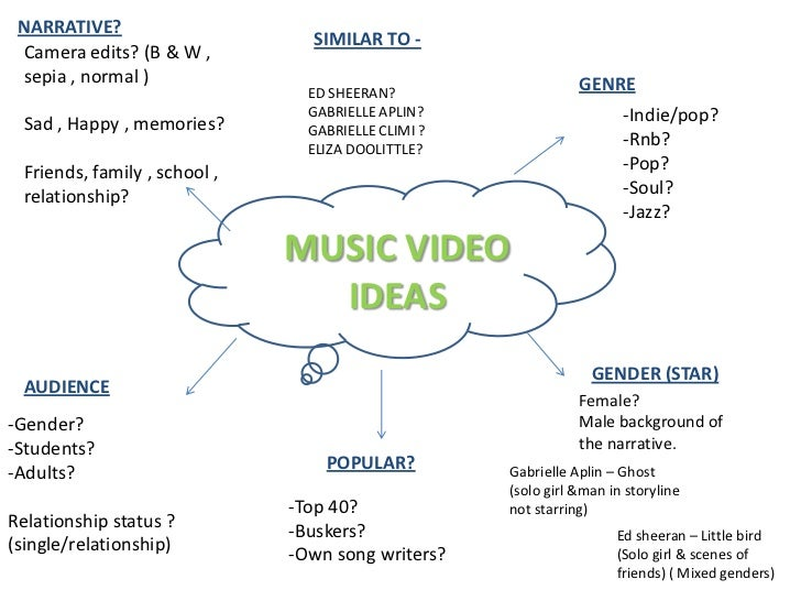 Music video ideas