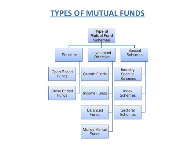 Image result for mutual funds schemes