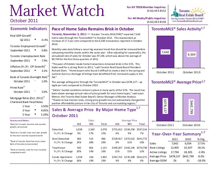 Toronto Real Estate Board Market Watch October 2011