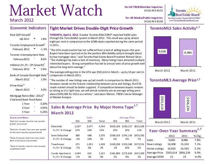 Market Watch March 2012