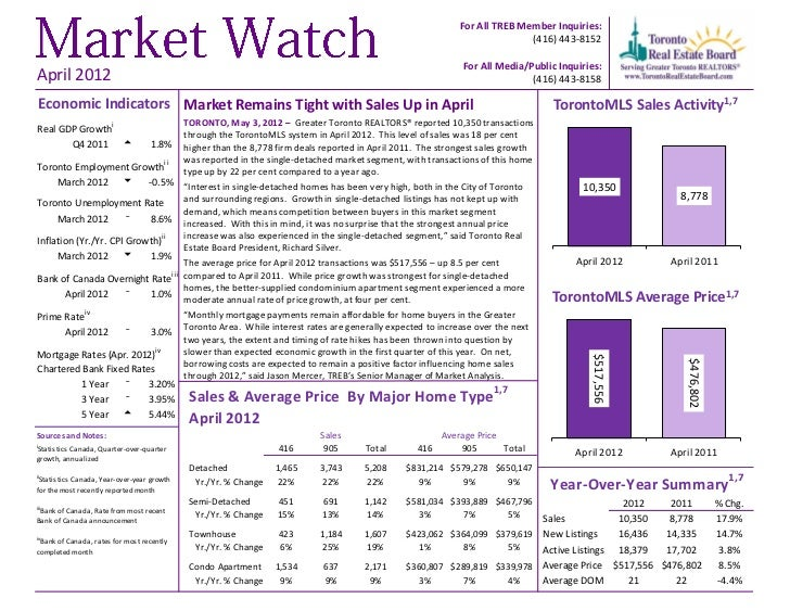 Toronto Area Market Watch for April 2012