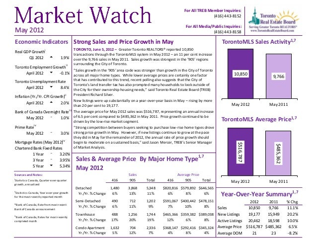 TREB Market Watch May 2012