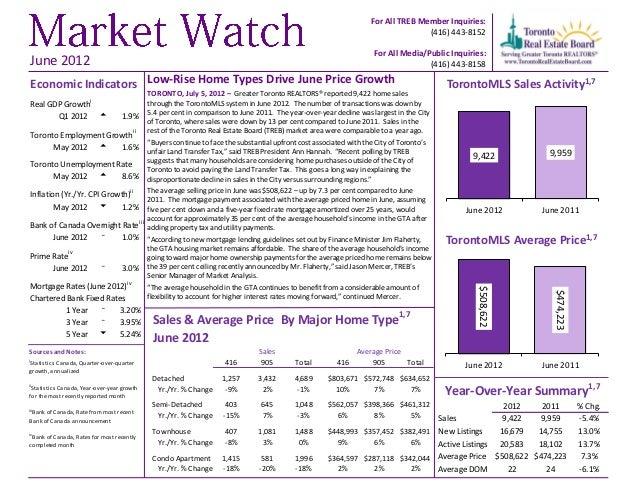 TREB Market Watch June 2012