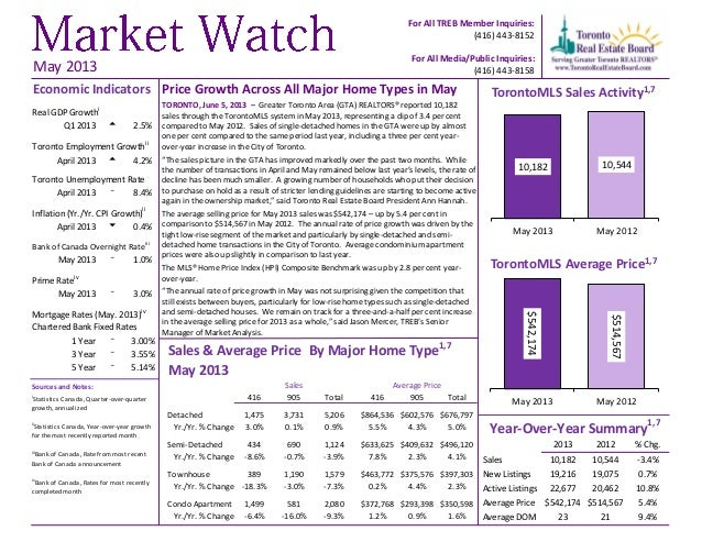 10,182 10,544May 2013 May 2012$542,174$514,567May 2013 May 2012For All TREB Member Inquiries:(416) 443-8152For All Media/P...