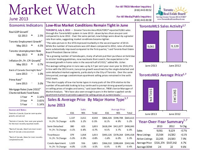 Market Watch June 2013