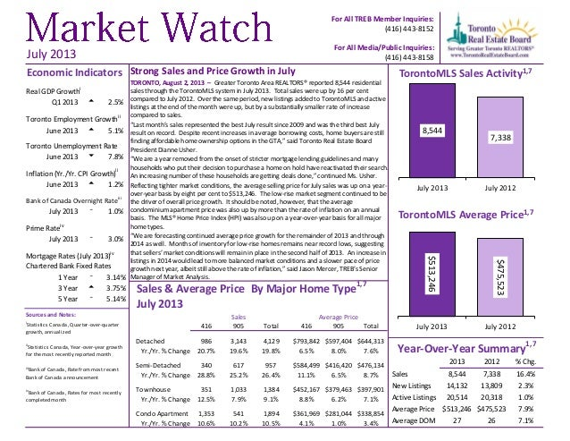 Strong Sales and Price Growth in July TORONTO, August 2, 2013 – Greater Toronto Area REALTORS® reported 8,544 residential ...