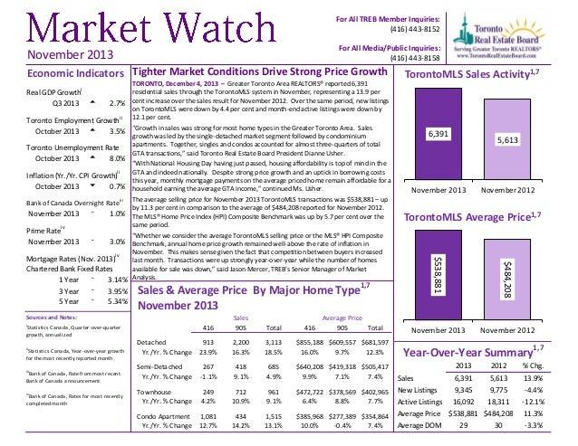Market Watch November 2013
