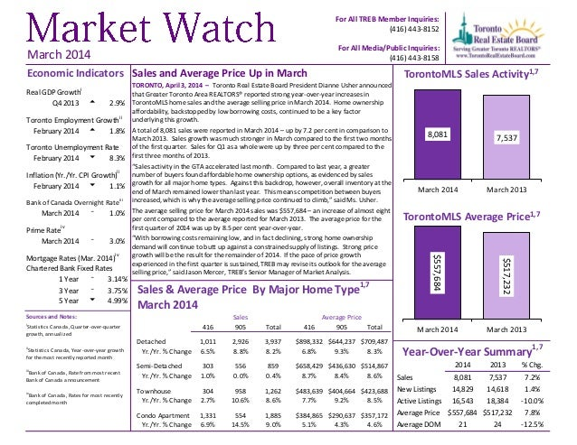 Sales and Average Price Up in March TORONTO, April 3, 2014 – Toronto Real Estate Board President Dianne Usher announced th...