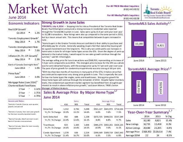 Market Watch Toronto JUNE 2014