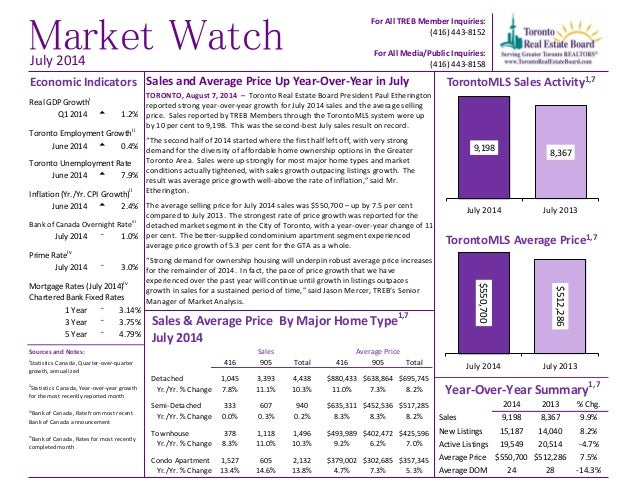 Sales and Average Price Up Year-Over-Year in July TORONTO, August 7, 2014 – Toronto Real Estate Board President Paul Ether...