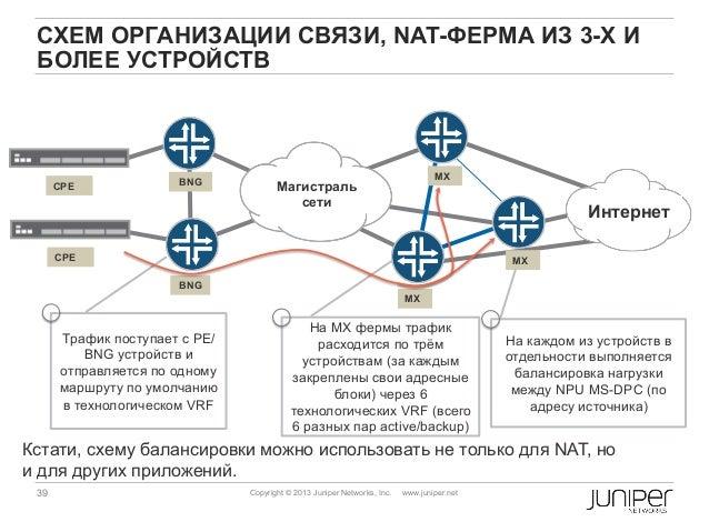 CPE BNG MX Магистраль сети