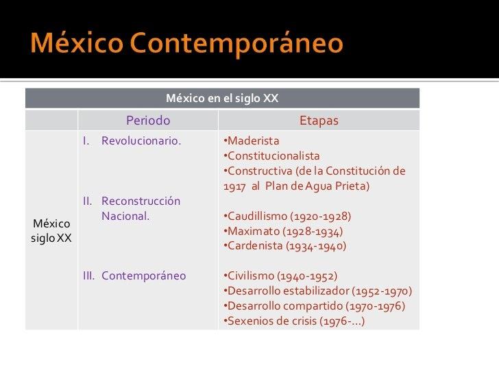 México en el siglo XX                  Periodo                          Etapas           I. Revolucionario.       •Maderis...