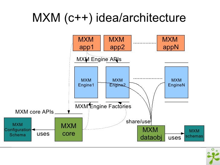codesynthesis xsd alternative Codesynthesis xsd 400 released, adds support for c++11 xsd is an open source, cross-platform w3c xml schema to c++ data binding compiler provided with a schema, it generates c++ classes that represent the given vocabulary as well as xml parsing and serialization code.