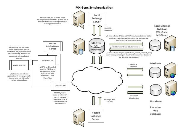 Mx-Sync external database sync diagram