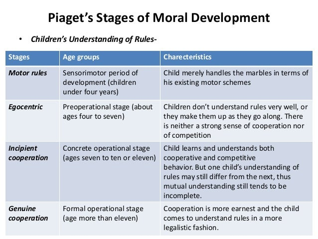 Piaget theory of moral development