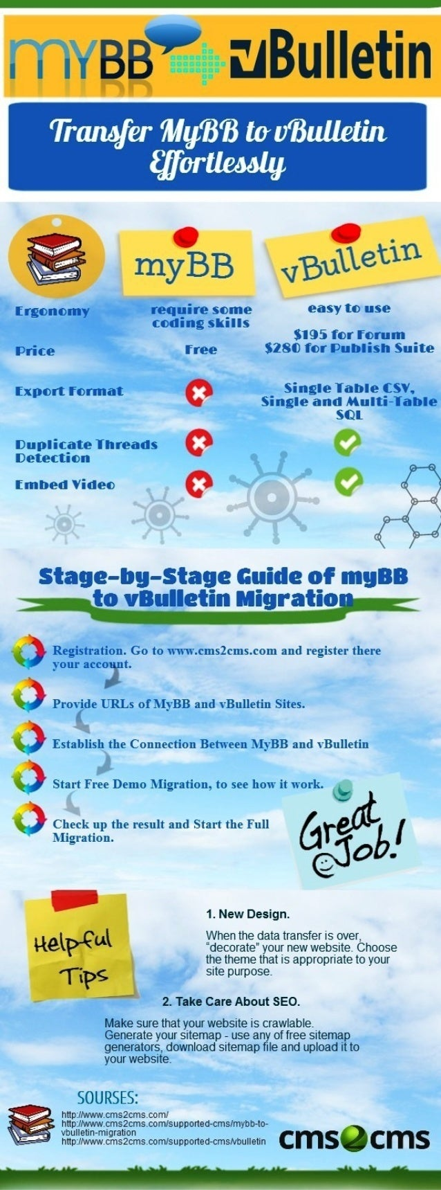 MyBB to vBulletin Migration Guide