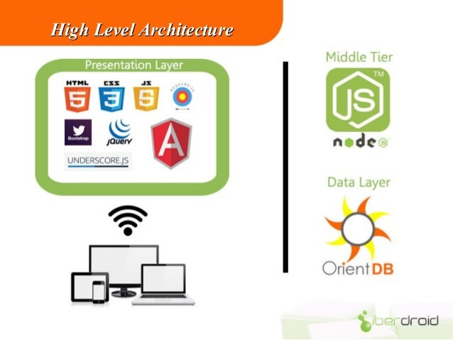 Dynamic application development by nodejs angularjs with for Angularjs 2 architecture