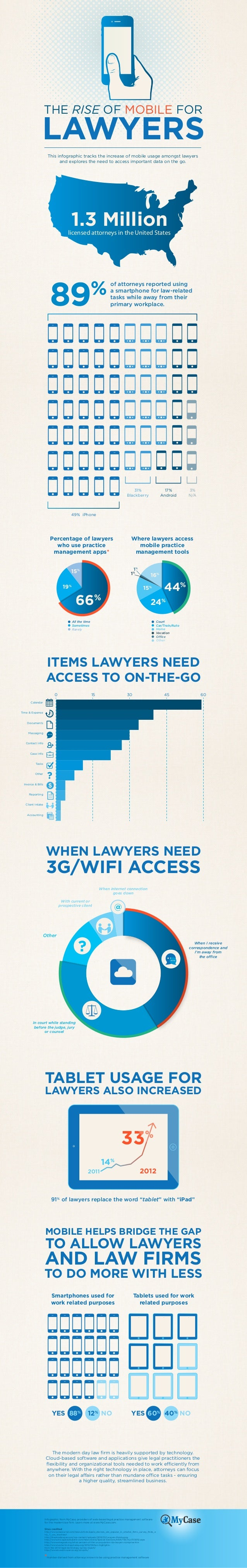 THE RISE OF MOBILE FOR  LAWYERS This infographic tracks the increase of mobile usage amongst lawyers and explores the need...