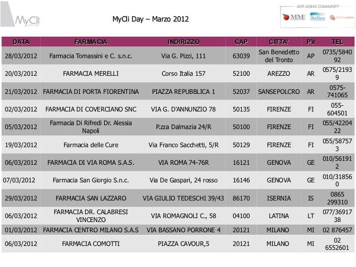 MyCli Day - Marzo 2012 - Lista Farmacie