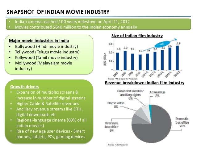 Film Company Business Plan