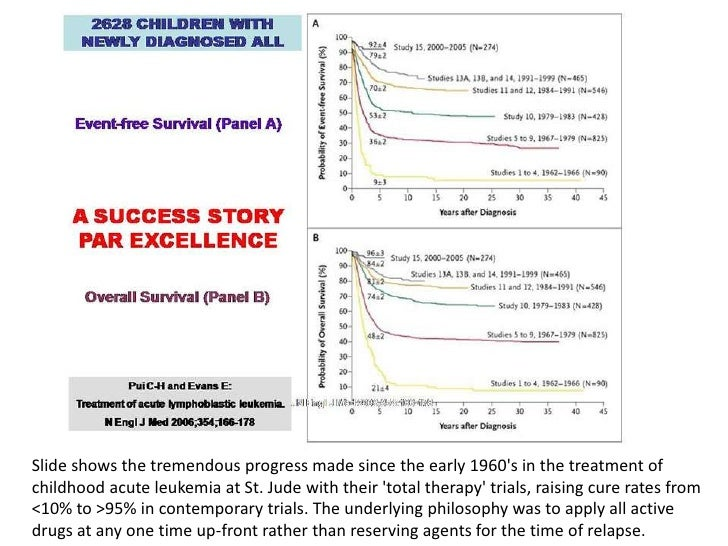 Slide shows the tremendous progress made since the early 1960's in the treatment of childhood acute leukemia at St. Jude w...