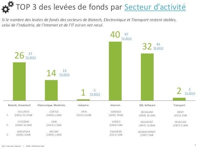 Myfrenchstartup analyse des deals startups 2 me trimestre 2014 - Nombre de trimestre par an ...