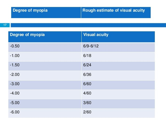 Holmium: YAG Laser to Treat Astigmatism Associated With Myopia or ...