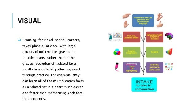visual learner essay Visual-spatial learners and the art of writing alexandra shires golon the visual-spatial learner must have time to create the written words in a.