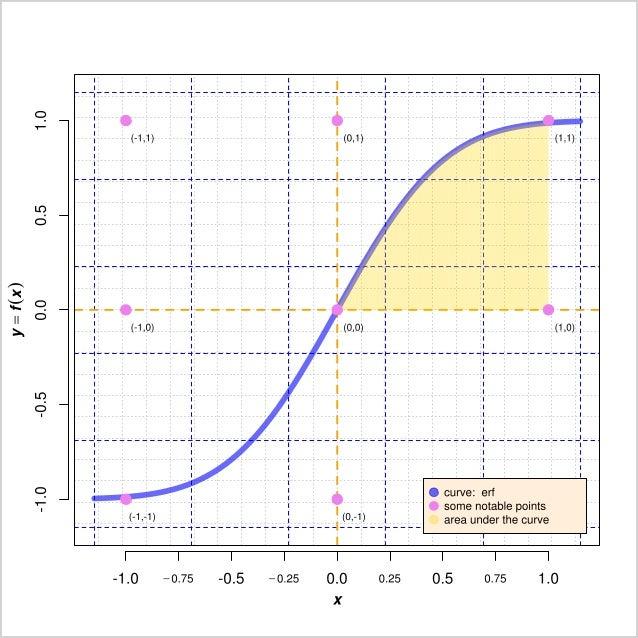 Sigmoid Curve Erf