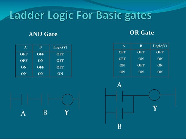Design Elements Outlets additionally Symbols moreover I in addition Function Block Diagram Programming X further Plc. on plc ladder logic symbols