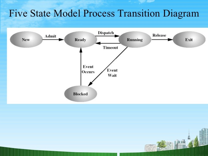 images of process state diagram   diagramsmy ppt bec doms on process management