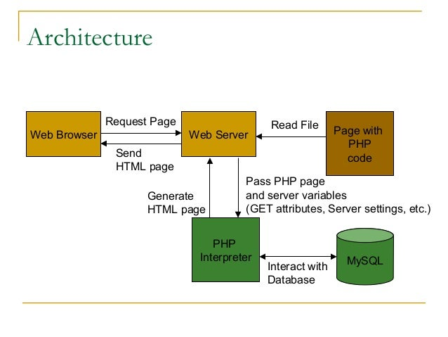Architecture Request Page Web Browser  Web Server  Read File  Send HTML page Generate HTML page  Page with PHP code  Pass ...