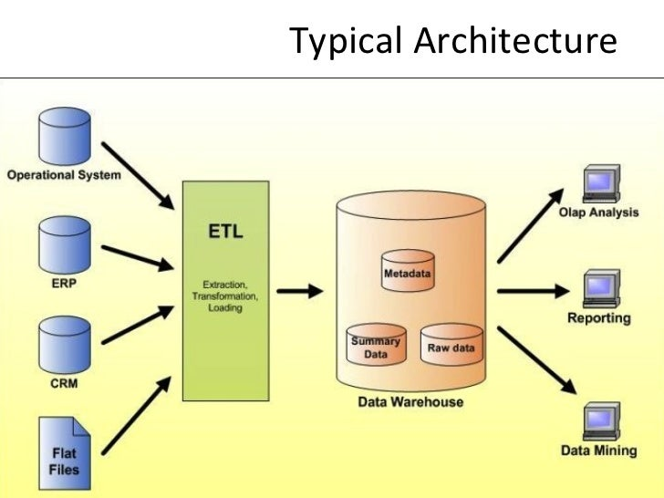 Data warehouse and data mining study regular image result for data warehouse architecture ccuart Images