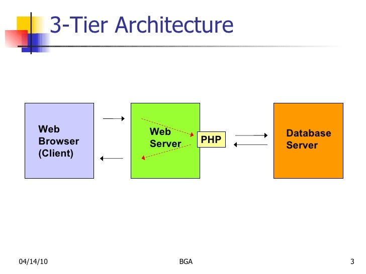 Mysql slides ppt for Architecture 3 tiers php