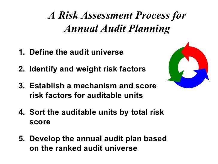 audit planning and risk assessment essay Understanding risk assessment practices at manufacturing companies a collaboration between deloitte and mapi  5 the study results indicate many internal audit and risk.