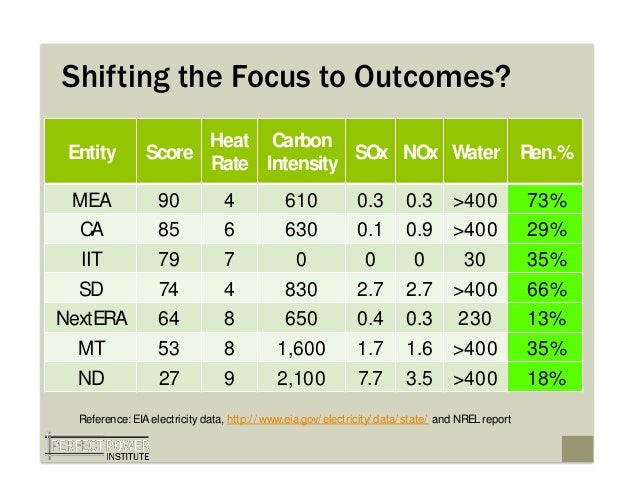 Shifting the Focus to Outcomes?                      Heat Carbon Entity         Score                SOx NOx Water Ren.%  ...