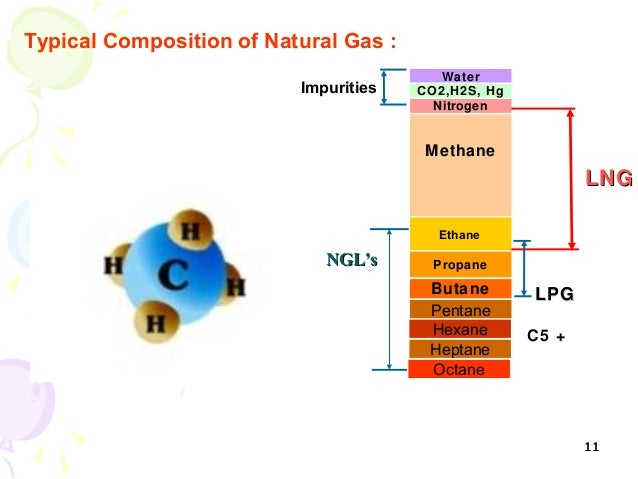 Typical Natural Gas Composition