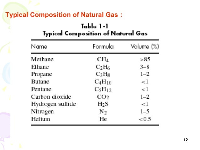 How Is Natural Gas Recovered