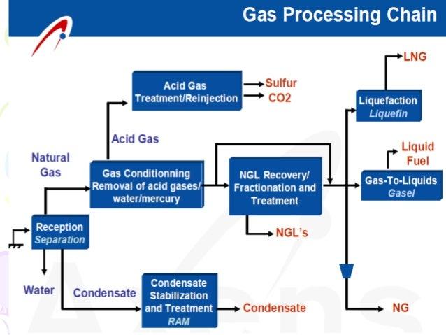 Natural Gas Processing Plant Diagram